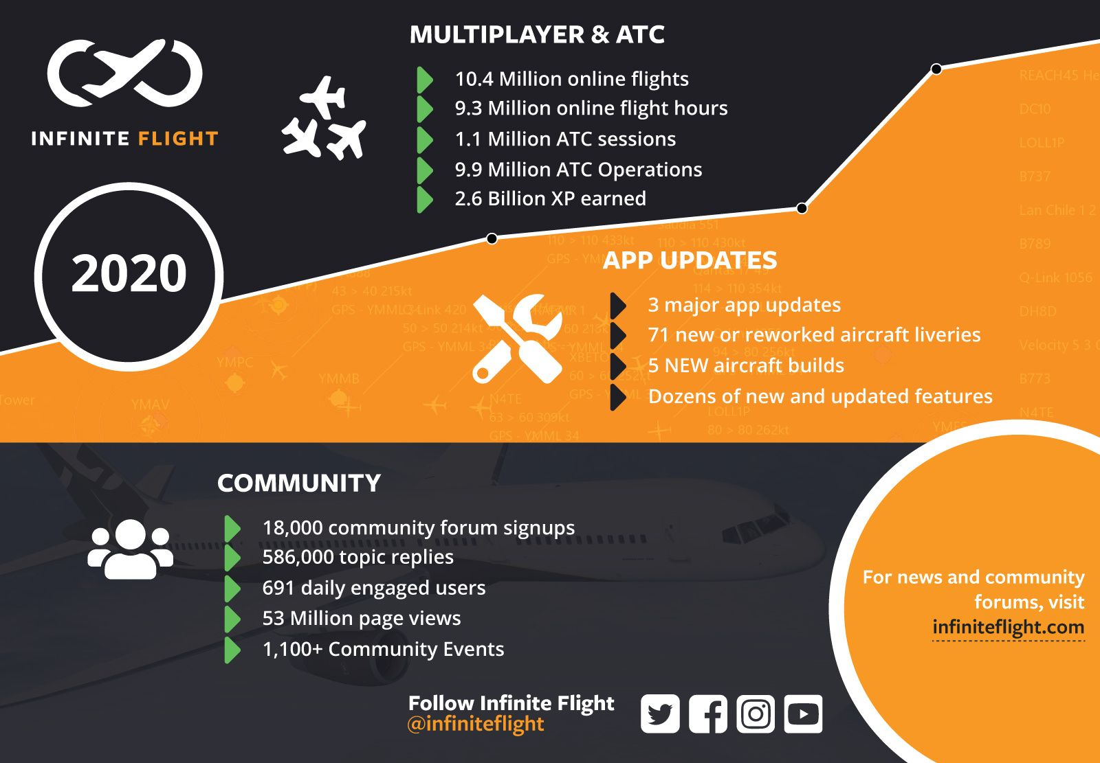 Infographic showing Infinite Flight statistics for 2020